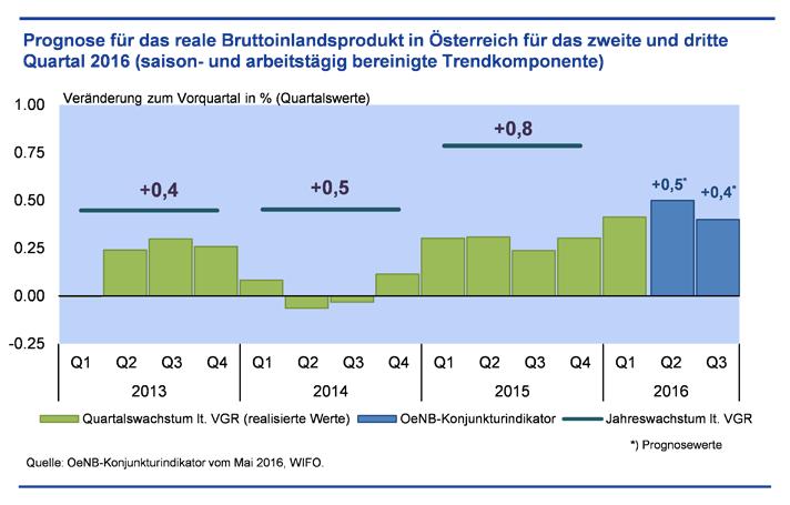 Prognose: Reales Bruttoinlandsprodukt – zweites und drittes Quartal 2016