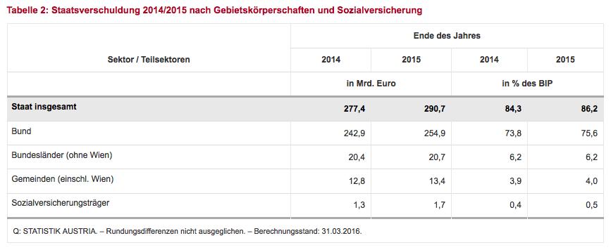Tabelle 2: Staatsverschuldung 2014/2015 nach Gebietskörperschaften und Sozialversicherung