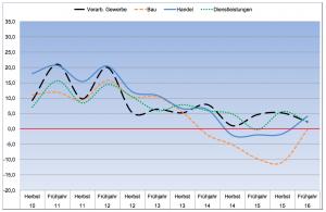 Klimabarometer Hauptwirtschaftsbereiche