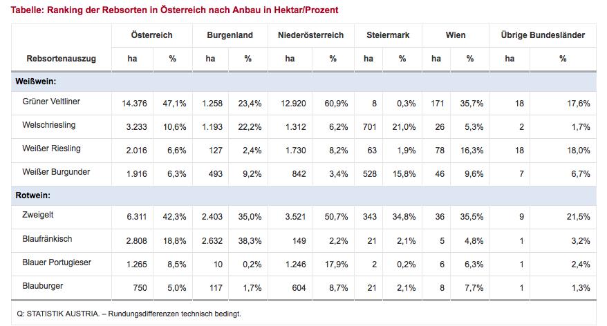 Ranking der Rebsorten in Österreich nach Anbau in Hektar/Prozent (Grafik: Statistik Austria)