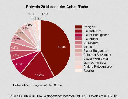 Rotwein 2015 nach Anbauflaeche
