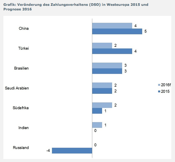 Veränderung des Zahlungsverhaltens (DSO) in Westeuropa 2015 und Prognose 2016 (Grafik: Euler Hermes)