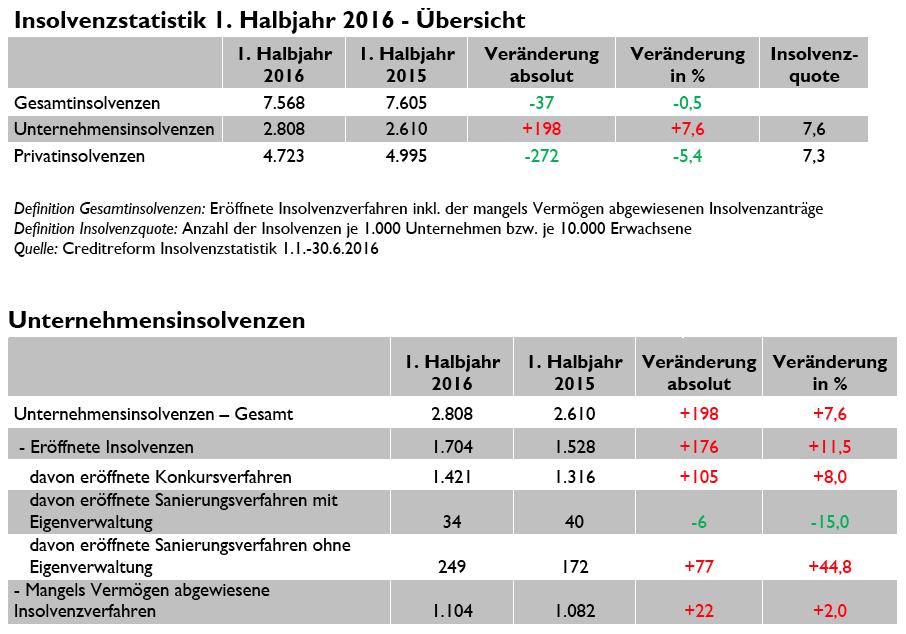 crefo_insolvenzstatistik201608_1