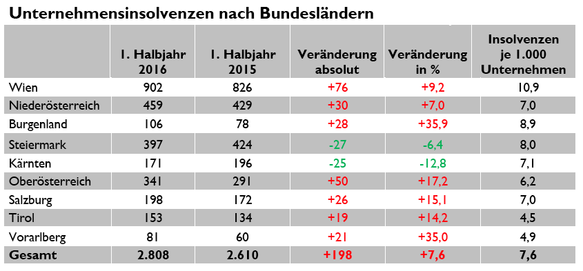 crefo_insolvenzstatistik201608_2