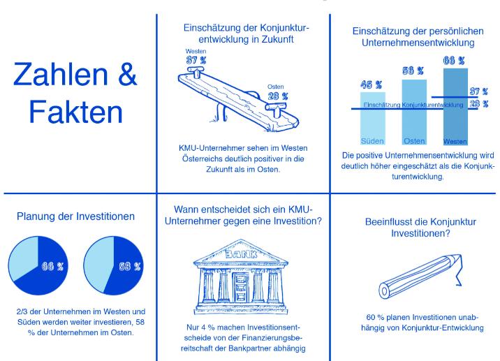 volksbanken-kmu-studie