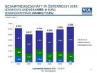 Leasing im Aufwärtstrend – Neugeschäft der österreichischen Leasingunternehmen wächst 2016 um 8,2 Prozent