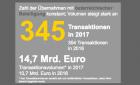 EY M&A-Index Österreich – starkes Jahr 2017 für heimischen Transaktionsmarkt