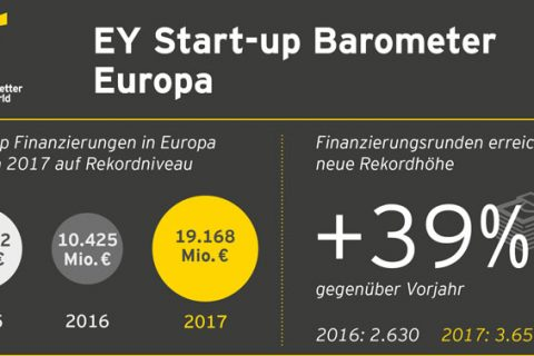 Das europäische Start-Up-Barometer