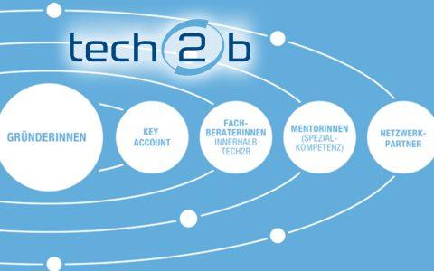 Die neuen Startups aus Oberösterreich